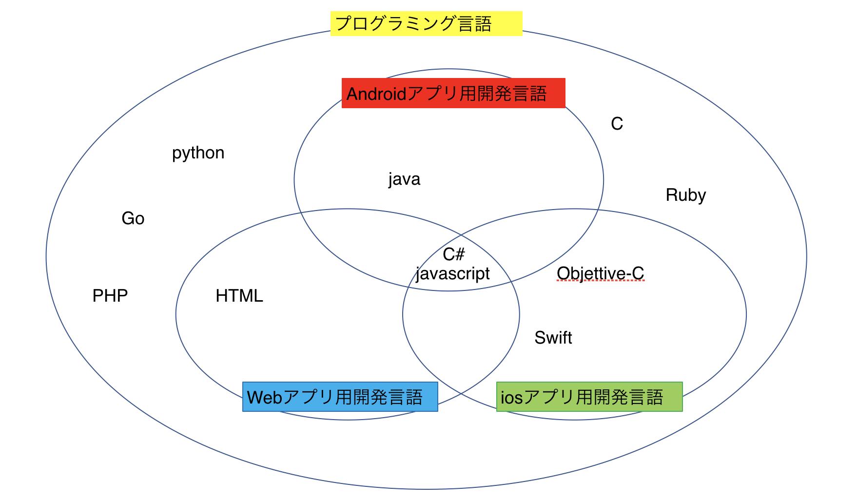 開発言語イメージ