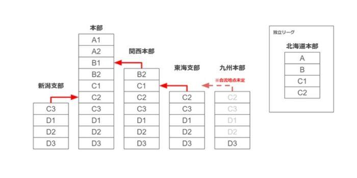 麻雀リーグ表(ランク)